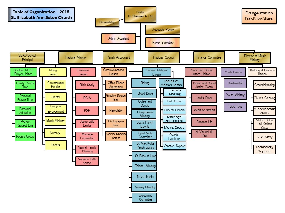 Parish Organizational Chart